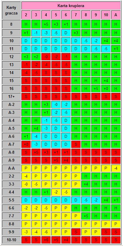 Blackjack strategia podstawowa z liczeniem kart